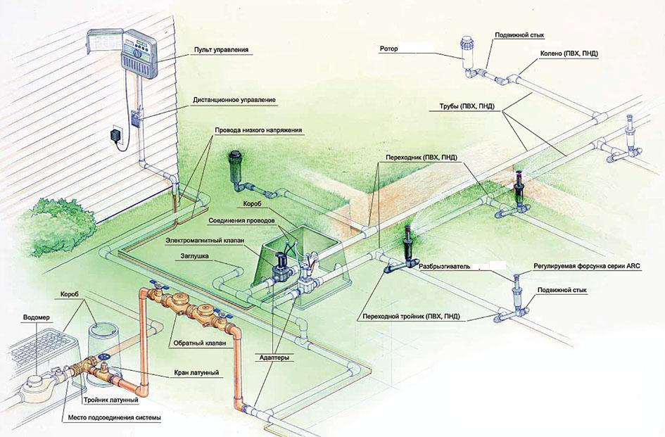 Схема системы автоматического орошения