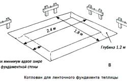 Схема разметки фундамента