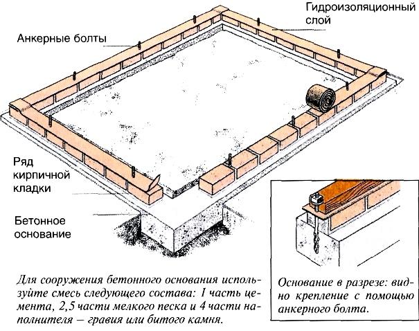 Схема фундамента теплицы