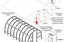 Схема крепления пленки к пвх теплице