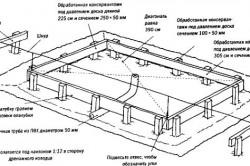 Схема основания для теплицы