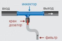 Схема монтажа дозатора в систему капельного полива