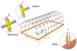 Схема каркаса теплицы из пвх труб