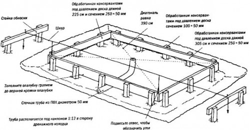 Схема устройства деревянного основания для теплицы
