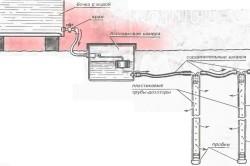 Схема подземного автополива