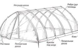 Схема конструкции теплицы
