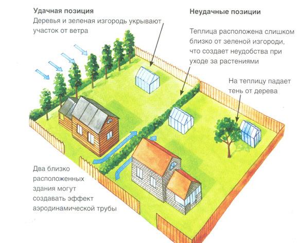 Схема расположения теплицы на участке