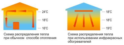 Схема распределения тепла в теплице