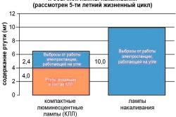 Схема сравнения ламп по выбросам ртути