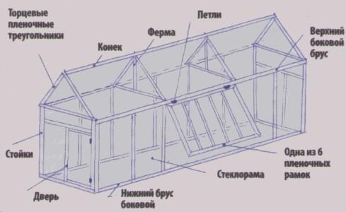 Схема устройства стеклянной теплицы