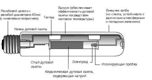Схема устройства натриевой лампы