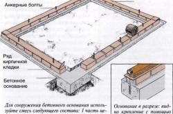 Схема фундамента под теплицу