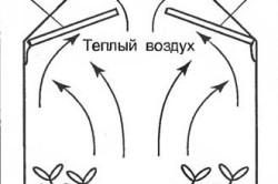 Схема устройства теплицы с дополнительными рамками, защищающищими от конденсата