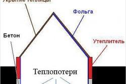 Пример устройства теплицы-термоса для небольших холодов