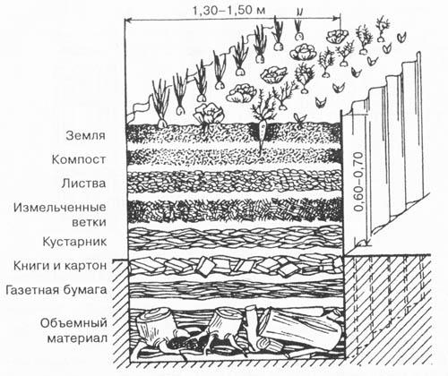 Пример устройства обогрева грунта парника биологическим способом