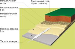 Монтаж системы подогрева для теплицы