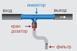 Инжектор Вентури и простейшая схема его подключения