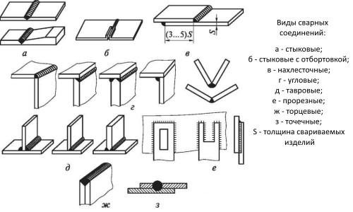Zvárajte kovové konštrukcie