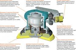 Схема эксцентриковой шлифовальной машины