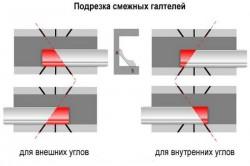 Схема резания угла с помощью стусла