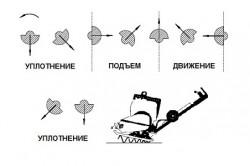 Принцип работы виброплиты