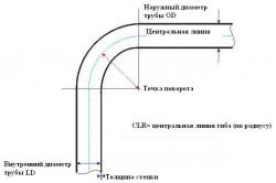 Схема гибки труб при помощи трубогиба