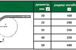 Таблица радиусов изгиба труб