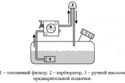 Топливная система бензопилы
