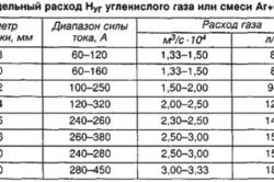 Настроечная таблица для сварочного полуавтомата