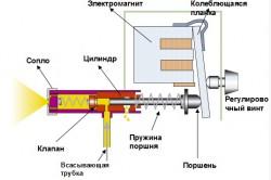 Принцип работы электрического распылителя