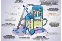 Конструкция строительного пылесоса