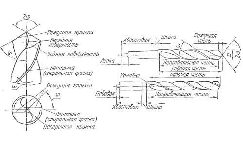 Основные элементы сверла