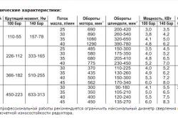 Технические характеристики перфораторов с разным внутренним объемом