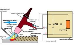 Роль осциллятора в аргонодуговой сварке