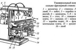 Схема консольно-фрезерного станка