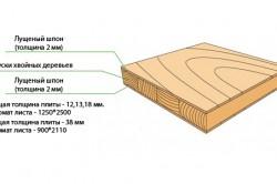 Структура фанеры