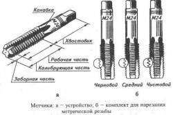 Устройство метчика для нарезания резьбы