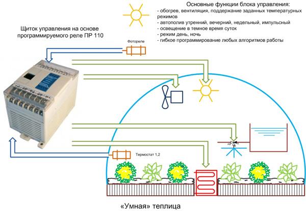 Автономное отопление теплицы своими руками 70