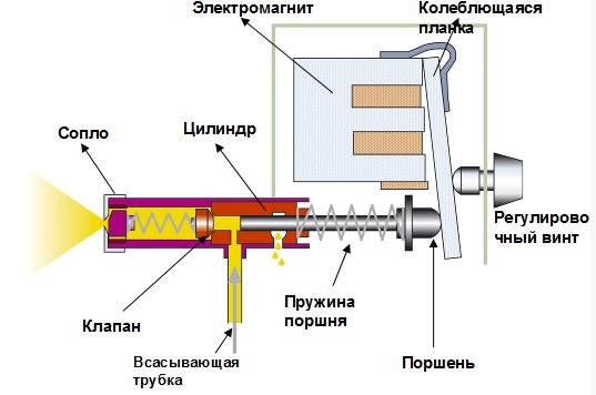 Электростатический распылитель своими руками 72