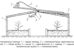 Схема гидравлического проветривания теплицы