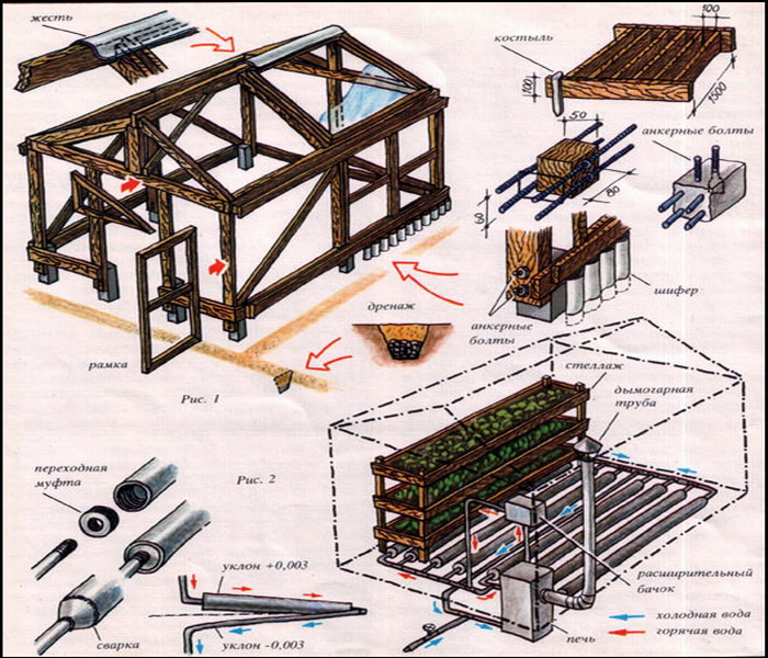 Пример устройства деревянной теплицы