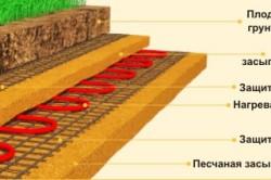 Схема электрического обогрева  теплицы