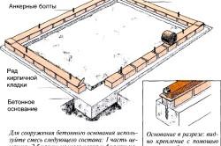 Схема устройства ленточного фундамента под теплицу