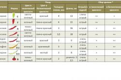 Таблица самых популярных сортов острых перцев