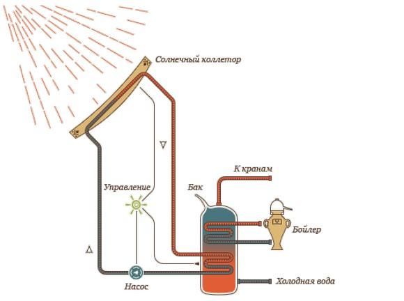 Отопление теплицы тепловым насосом: принцип работы