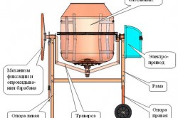 Устройство бетономешалки с электрическим приводом