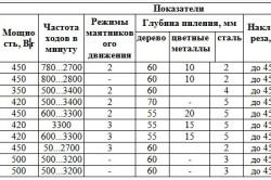 Основные характеристики бытовых электролобзиков